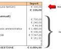 Quanto costa aprire e mantenere una partita IVA
